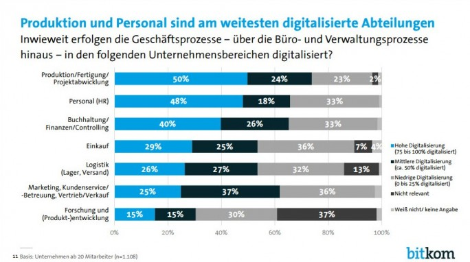"""Einer Umfrage des Bitkom zufolge waren 2016 in deutschen Firmen die Bereiche Produktion und Personal die am weitesten """"digitalisierten"""" Abteilungen (Bild: Bitkom)"""