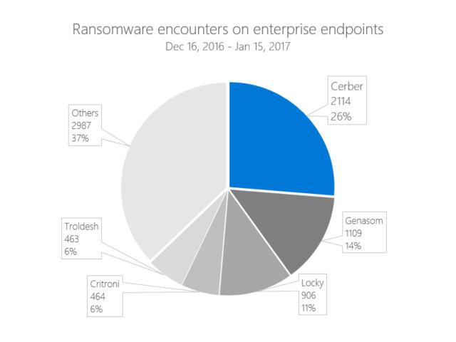Microsoft Ransomware (Bild: Microsoft)