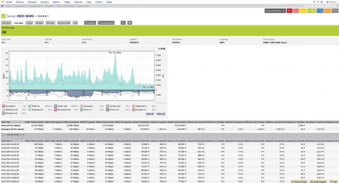 Bandbreiten-Monitoring mit PRTG Network Monitor (Bild: Paessler AG)
