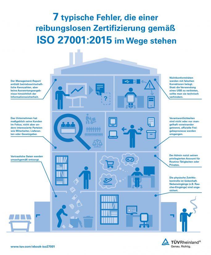 Infografik Schwachstellen ISO 27001. (Grafik: TÜV Rheinland)